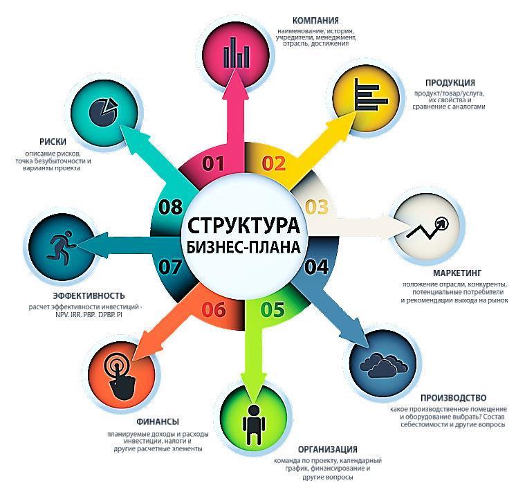 Структура бизнес плана.
